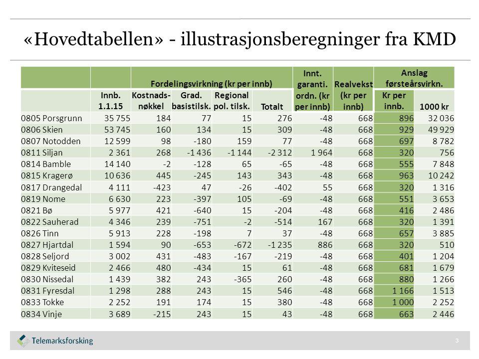 «Hovedtabellen» - illustrasjonsberegninger fra KMD Fordelingsvirkning (kr per innb) Innt.