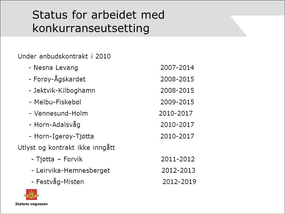 Status for arbeidet med konkurranseutsetting Under anbudskontrakt i 2010 - Nesna Levang 2007-2014 - Forøy-Ågskardet 2008-2015 - Jektvik-Kilboghamn 2008-2015 - Melbu-Fiskebøl 2009-2015 - Vennesund-Holm 2010-2017 - Horn-Adalsvåg 2010-2017 - Horn-Igerøy-Tjøtta2010-2017 Utlyst og kontrakt ikke inngått - Tjøtta – Forvik 2011-2012 - Leirvika-Hemnesberget 2012-2013 - Festvåg-Misten 2012-2019