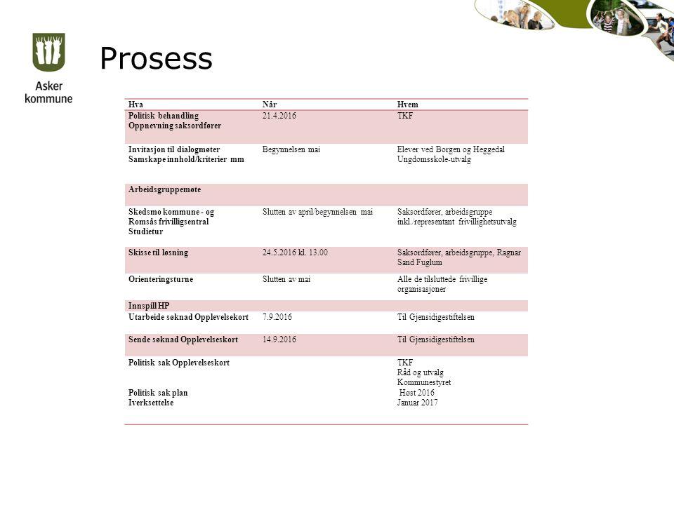 Prosess HvaNårHvem Politisk behandling Oppnevning saksordfører 21.4.2016TKF Invitasjon til dialogmøter Samskape innhold/kriterier mm Begynnelsen maiEl
