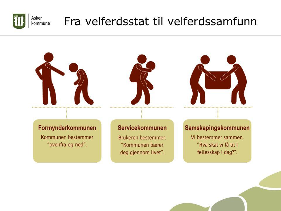 Samskaping og medborgerskap Virkemiddel: Samskaping – co-creation: Skape verdier sammen Mål: Medborgerskap: Et samfunn med engasjerte innbyggere som tar et felles ansvar for velferden For å skape: Sosial bærekraft Økonomisk bærekraft