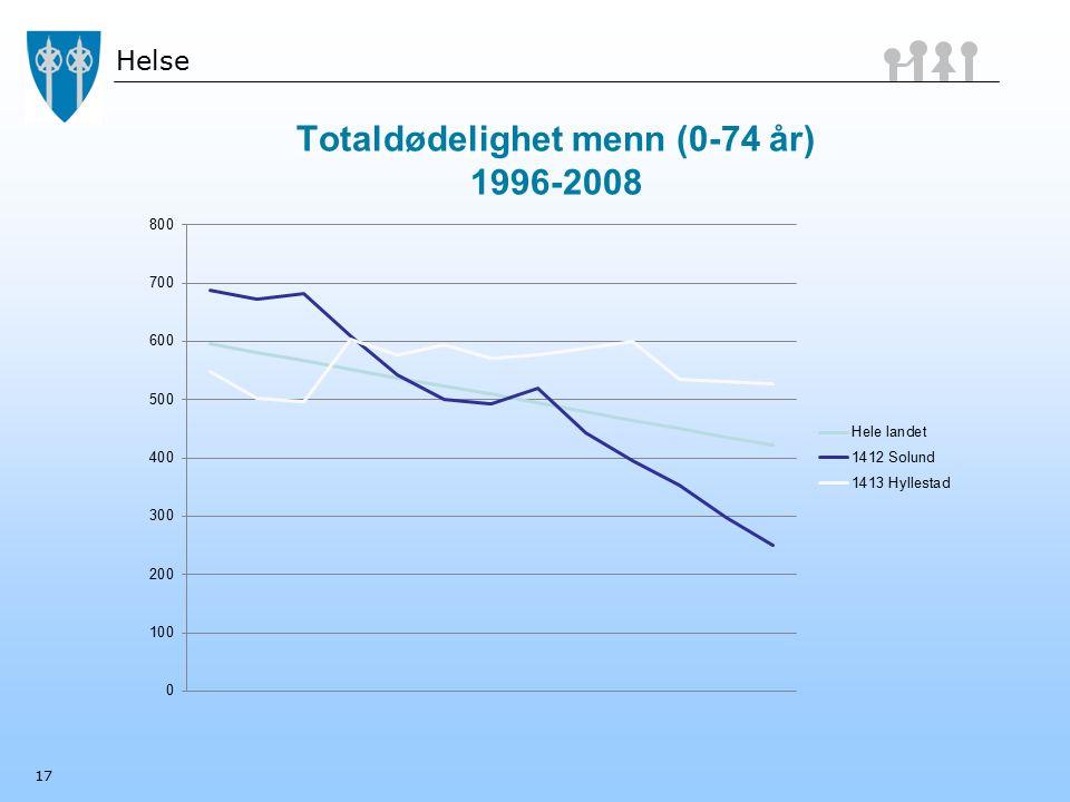 Helse Totaldødelighet menn (0-74 år) 1996-2008 17