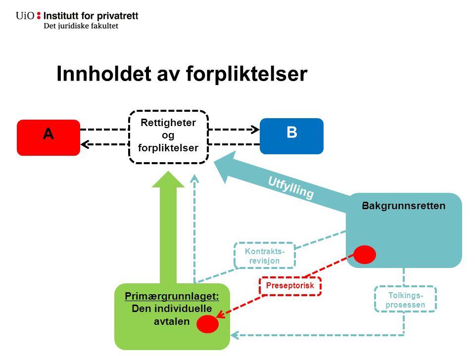 Innholdet av forpliktelser A B Rettigheter og forpliktelser Primærgrunnlaget: Den individuelle avtalen Bakgrunnsretten Preseptorisk Tolkings- prosessen Utfylling Kontrakts- revisjon
