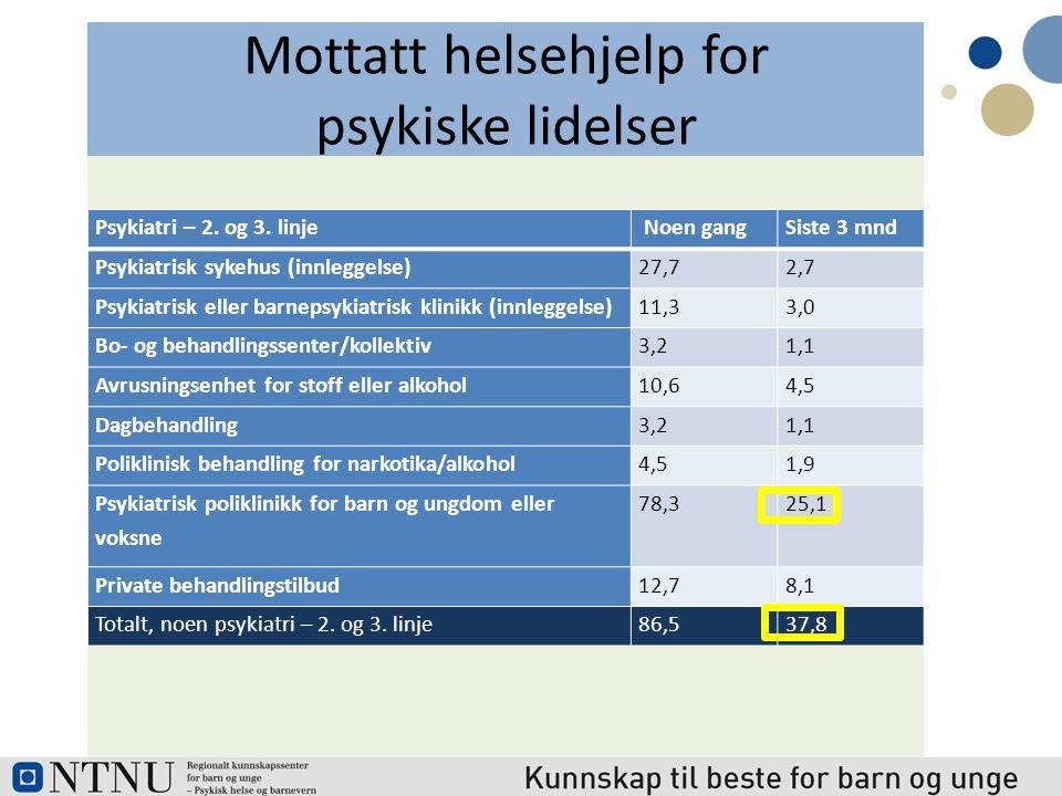 Mottatt helsehjelp for psykiske lidelser Psykiatri – 2.