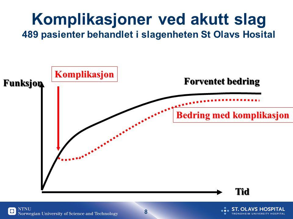 8 Komplikasjoner ved akutt slag 489 pasienter behandlet i slagenheten St Olavs Hosital Forventet bedring Komplikasjon Bedring med komplikasjon Tid Funksjon