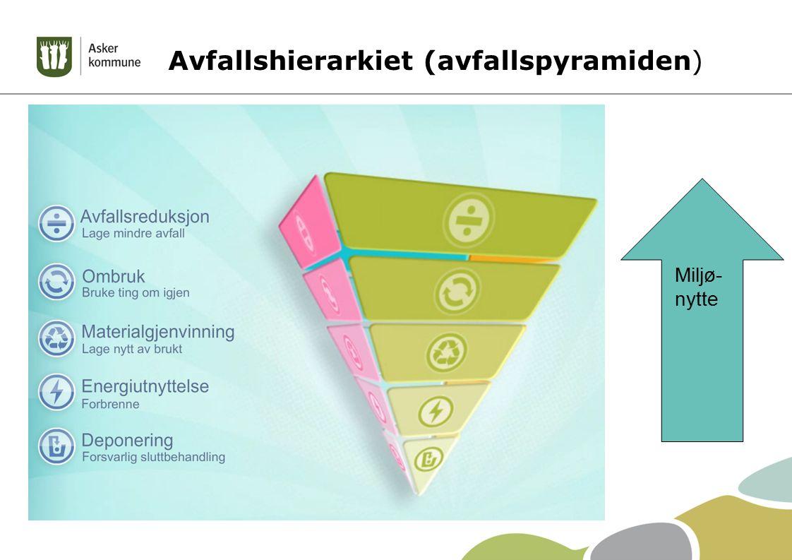 Avfallshierarkiet (avfallspyramiden) Miljø- nytte