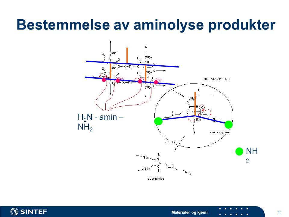 Materialer og kjemi 11 Bestemmelse av aminolyse produkter     H 2 N - amin – NH 2 NH 2