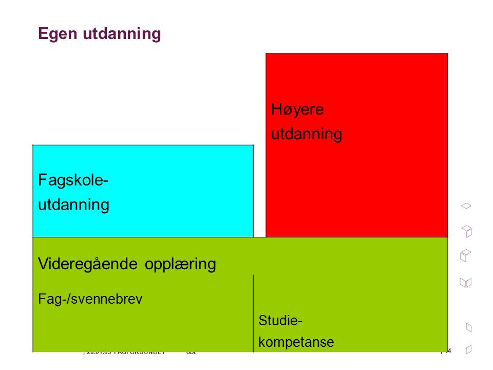 | 28.01.05 FAGFORBUNDET obt | 14 Egen utdanning Høyere utdanning Fagskole- utdanning Videregående opplæring Fag-/svennebrev Studie- kompetanse