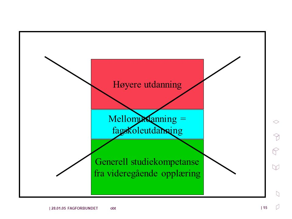 | 28.01.05 FAGFORBUNDET obt | 15 Høyere utdanning Mellomutdanning = fagskoleutdanning Generell studiekompetanse fra videregående opplæring