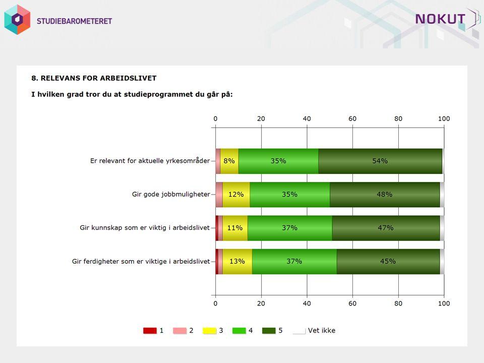 I liten grad I stor grad 12345Vet ikke Gjenn omsni tt Svare nde Ikke svar Stand ardav vik Er relevant for aktuelle yrkesområder0%2%8%35%54%1%4,41234320,73 Gir gode jobbmuligheter0%3%12%35%48%2%4,31235310,82 Gir kunnskap som er viktig i arbeidslivet1%2%11%37%47%2%4,31234320,81 Gir ferdigheter som er viktige i arbeidslivet 1%2%13%37%45%2%4,21235310,84 Totalt4,31236300,8