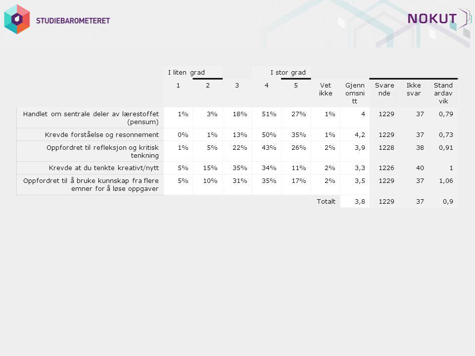 I liten grad I stor grad 12345Vet ikke Gjenn omsni tt Svare nde Ikke svar Stand ardav vik Handlet om sentrale deler av lærestoffet (pensum) 1%3%18%51%27%1%41229370,79 Krevde forståelse og resonnement0%1%13%50%35%1%4,21229370,73 Oppfordret til refleksjon og kritisk tenkning 1%5%22%43%26%2%3,91228380,91 Krevde at du tenkte kreativt/nytt5%15%35%34%11%2%3,31226401 Oppfordret til å bruke kunnskap fra flere emner for å løse oppgaver 5%10%31%35%17%2%3,51229371,06 Totalt3,81229370,9
