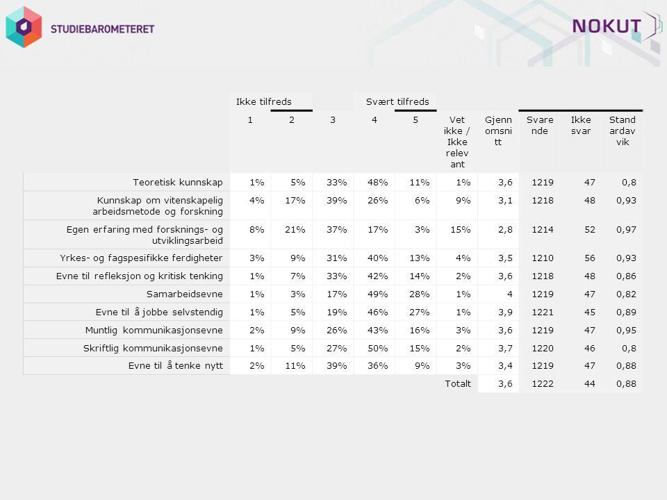 Ikke tilfreds Svært tilfreds 12345Vet ikke / Ikke relev ant Gjenn omsni tt Svare nde Ikke svar Stand ardav vik Teoretisk kunnskap1%5%33%48%11%1%3,61219470,8 Kunnskap om vitenskapelig arbeidsmetode og forskning 4%17%39%26%6%9%3,11218480,93 Egen erfaring med forsknings- og utviklingsarbeid 8%21%37%17%3%15%2,81214520,97 Yrkes- og fagspesifikke ferdigheter3%9%31%40%13%4%3,51210560,93 Evne til refleksjon og kritisk tenking1%7%33%42%14%2%3,61218480,86 Samarbeidsevne1%3%17%49%28%1%41219470,82 Evne til å jobbe selvstendig1%5%19%46%27%1%3,91221450,89 Muntlig kommunikasjonsevne2%9%26%43%16%3%3,61219470,95 Skriftlig kommunikasjonsevne1%5%27%50%15%2%3,71220460,8 Evne til å tenke nytt2%11%39%36%9%3%3,41219470,88 Totalt3,61222440,88