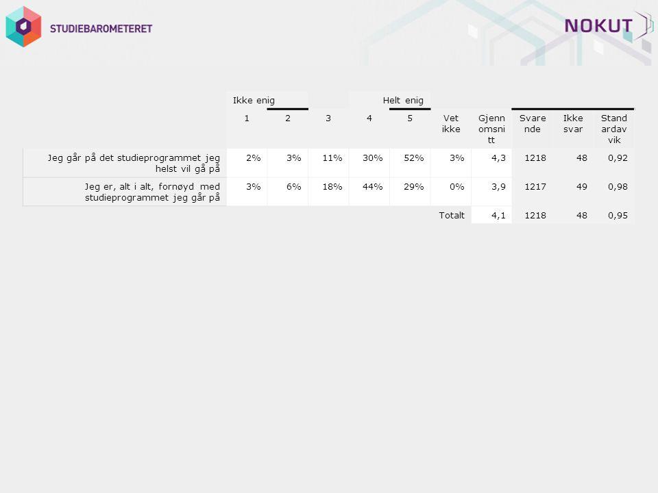 Ikke enig Helt enig 12345Vet ikke Gjenn omsni tt Svare nde Ikke svar Stand ardav vik Jeg går på det studieprogrammet jeg helst vil gå på 2%3%11%30%52%3%4,31218480,92 Jeg er, alt i alt, fornøyd med studieprogrammet jeg går på 3%6%18%44%29%0%3,91217490,98 Totalt4,11218480,95