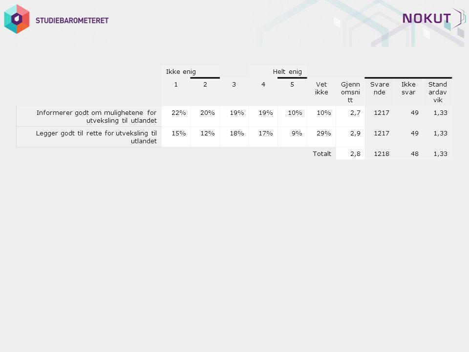 Ikke enig Helt enig 12345Vet ikke Gjenn omsni tt Svare nde Ikke svar Stand ardav vik Informerer godt om mulighetene for utveksling til utlandet 22%20%19% 10% 2,71217491,33 Legger godt til rette for utveksling til utlandet 15%12%18%17%9%29%2,91217491,33 Totalt2,81218481,33