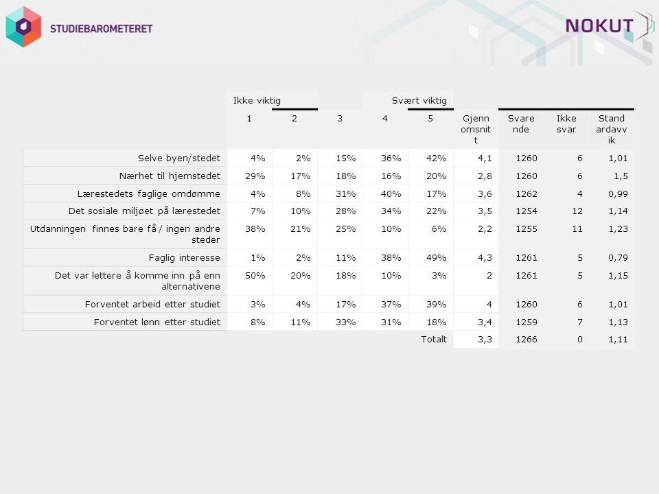 Ikke viktig Svært viktig 12345Gjenn omsnit t Svare nde Ikke svar Stand ardavv ik Selve byen/stedet4%2%15%36%42%4,1126061,01 Nærhet til hjemstedet29%17%18%16%20%2,8126061,5 Lærestedets faglige omdømme4%8%31%40%17%3,6126240,99 Det sosiale miljøet på lærestedet7%10%28%34%22%3,51254121,14 Utdanningen finnes bare få / ingen andre steder 38%21%25%10%6%2,21255111,23 Faglig interesse1%2%11%38%49%4,3126150,79 Det var lettere å komme inn på enn alternativene 50%20%18%10%3%2126151,15 Forventet arbeid etter studiet3%4%17%37%39%4126061,01 Forventet lønn etter studiet8%11%33%31%18%3,4125971,13 Totalt3,3126601,11