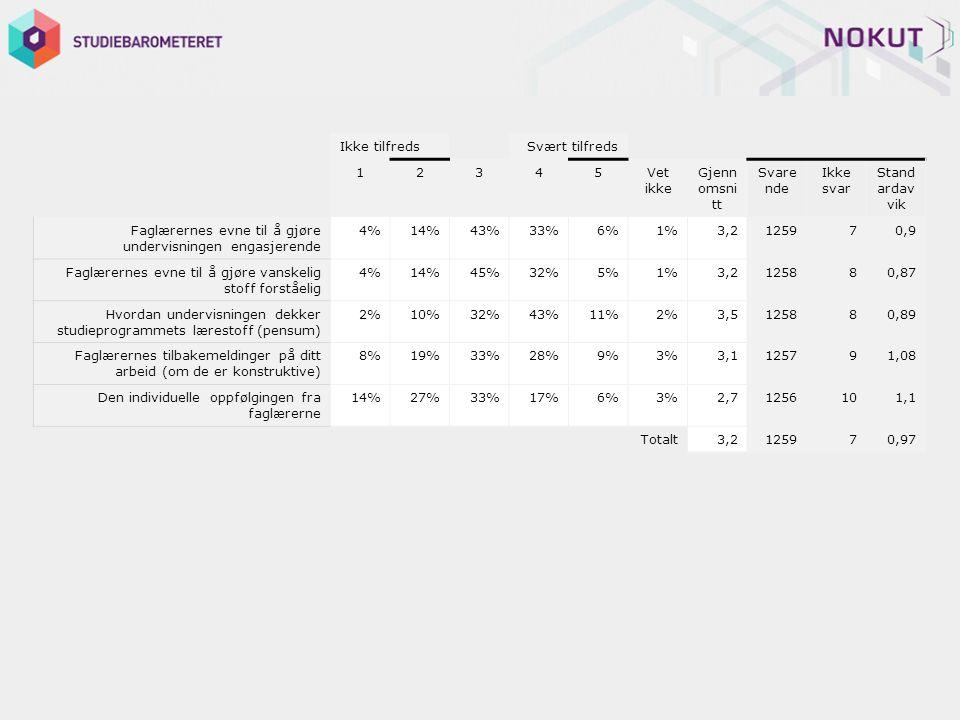Ikke tilfreds Svært tilfreds 12345Vet ikke Gjenn omsni tt Svare nde Ikke svar Stand ardav vik Faglærernes evne til å gjøre undervisningen engasjerende 4%14%43%33%6%1%3,2125970,9 Faglærernes evne til å gjøre vanskelig stoff forståelig 4%14%45%32%5%1%3,2125880,87 Hvordan undervisningen dekker studieprogrammets lærestoff (pensum) 2%10%32%43%11%2%3,5125880,89 Faglærernes tilbakemeldinger på ditt arbeid (om de er konstruktive) 8%19%33%28%9%3%3,1125791,08 Den individuelle oppfølgingen fra faglærerne 14%27%33%17%6%3%2,71256101,1 Totalt3,2125970,97