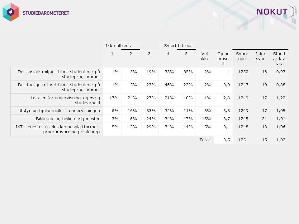 Ikke tilfreds Svært tilfreds 12345Vet ikke Gjenn omsni tt Svare nde Ikke svar Stand ardav vik Det sosiale miljøet blant studentene på studieprogrammet 1%5%19%38%35%2%41250160,93 Det faglige miljøet blant studentene på studieprogrammet 1%5%23%46%23%2%3,91247190,88 Lokaler for undervisning og øvrig studiearbeid 17%24%27%21%10%1%2,81249171,22 Utstyr og hjelpemidler i undervisningen6%16%33%32%11%3%3,31249171,05 Bibliotek og bibliotekstjenester3%6%24%34%17%15%3,71245211,01 IKT-tjenester (f.eks.