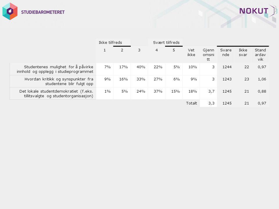 Ikke tilfreds Svært tilfreds 12345Vet ikke Gjenn omsni tt Svare nde Ikke svar Stand ardav vik Studentenes mulighet for å påvirke innhold og opplegg i studieprogrammet 7%17%40%22%5%10%31244220,97 Hvordan kritikk og synspunkter fra studentene blir fulgt opp 9%16%33%27%6%9%31243231,06 Det lokale studentdemokratiet (f.eks.