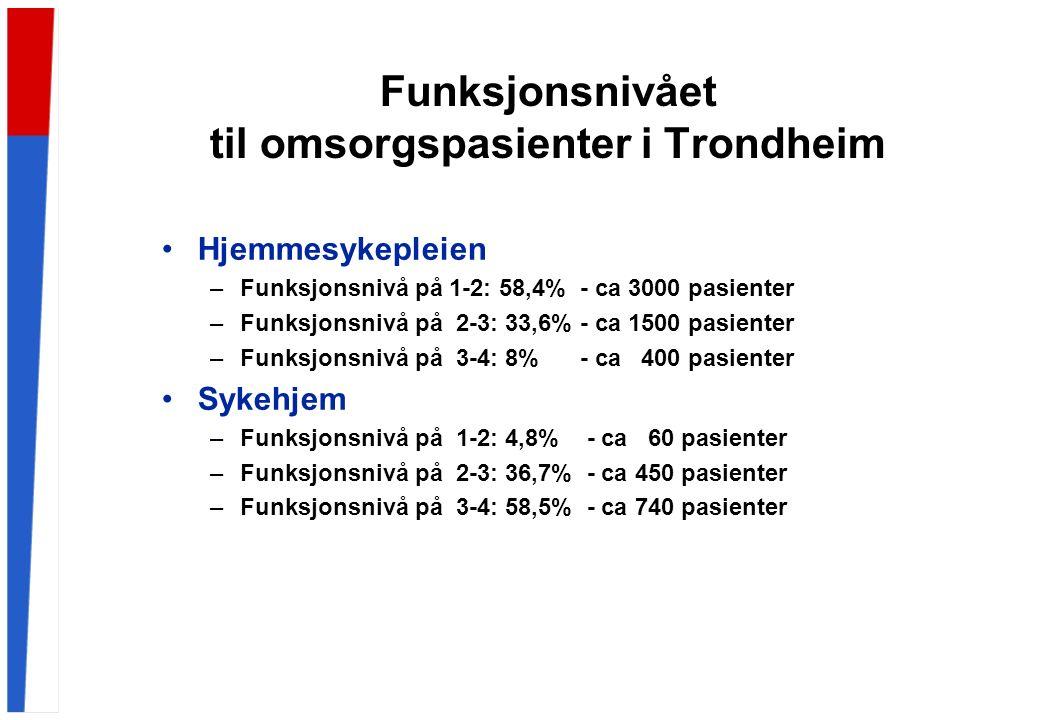 Funksjonsnivået til omsorgspasienter i Trondheim Hjemmesykepleien –Funksjonsnivå på 1-2: 58,4% - ca 3000 pasienter –Funksjonsnivå på 2-3: 33,6% - ca 1500 pasienter –Funksjonsnivå på 3-4: 8% - ca 400 pasienter Sykehjem –Funksjonsnivå på 1-2: 4,8% - ca 60 pasienter –Funksjonsnivå på 2-3: 36,7% - ca 450 pasienter –Funksjonsnivå på 3-4: 58,5% - ca 740 pasienter