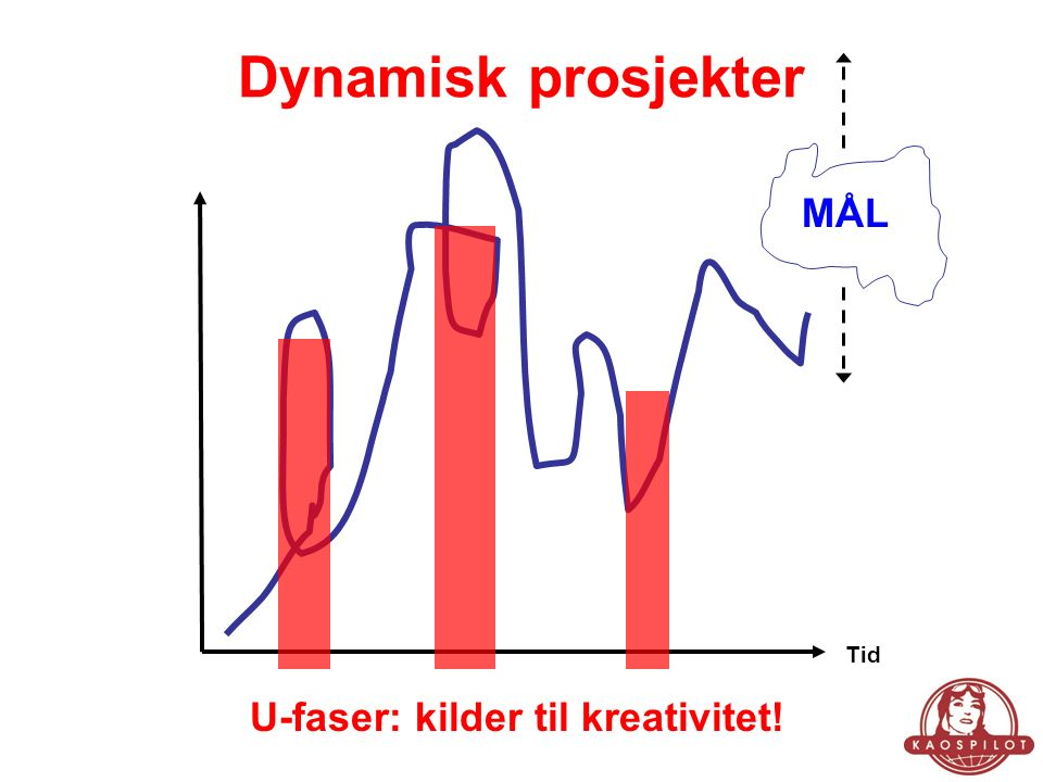 Dynamisk prosjekter Tid MÅL U-faser: kilder til kreativitet!