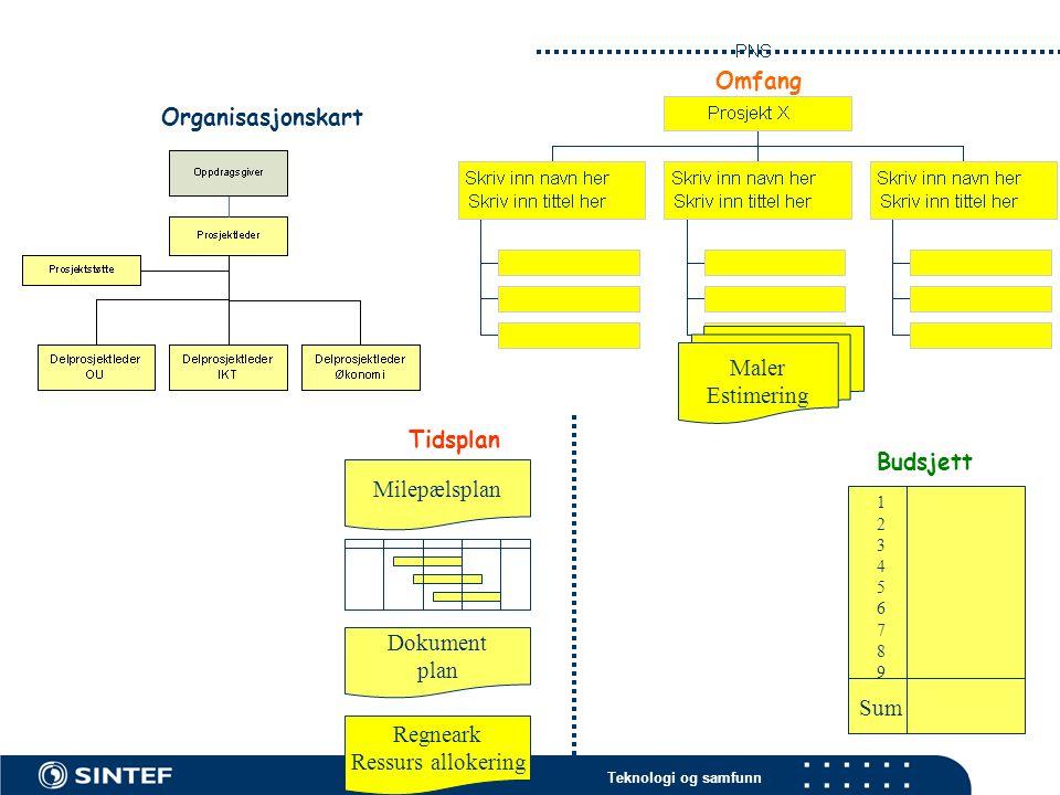 Teknologi og samfunn Maler Estimering Budsjett Regneark Ressurs allokering Omfang Milepælsplan Dokument plan Tidsplan 123456789123456789 Sum Organisasjonskart