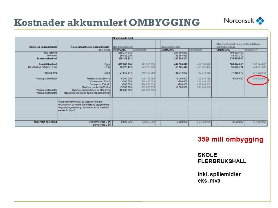 Kostnader akkumulert OMBYGGING 359 millombygging SKOLE FLERBRUKSHALL inkl. spillemidler eks. mva