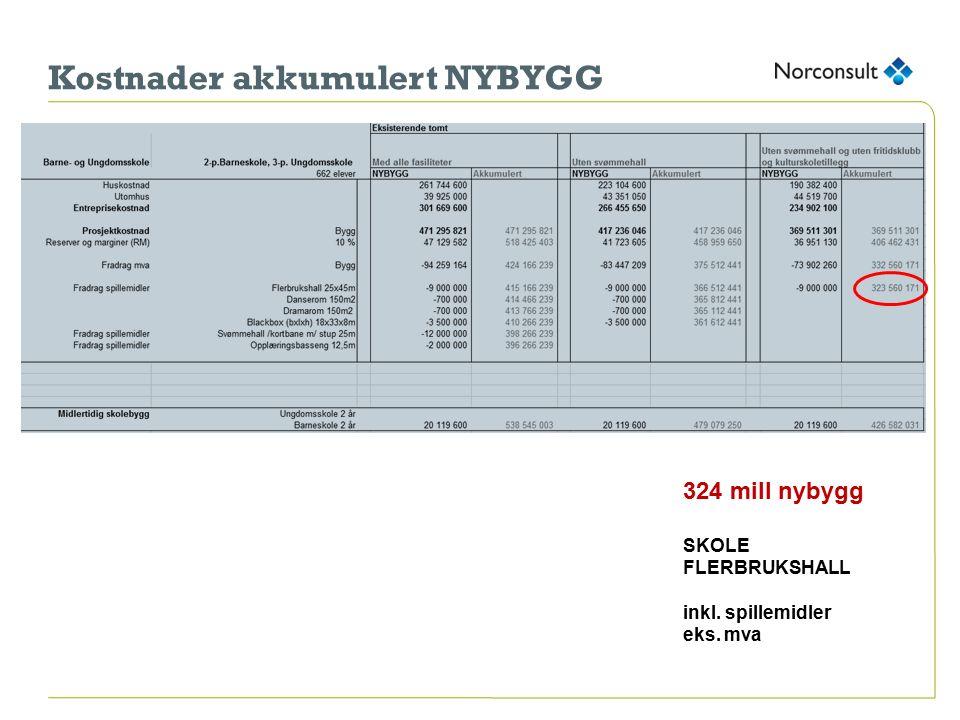 Kostnader akkumulert NYBYGG 324 mill nybygg SKOLE FLERBRUKSHALL inkl. spillemidler eks. mva