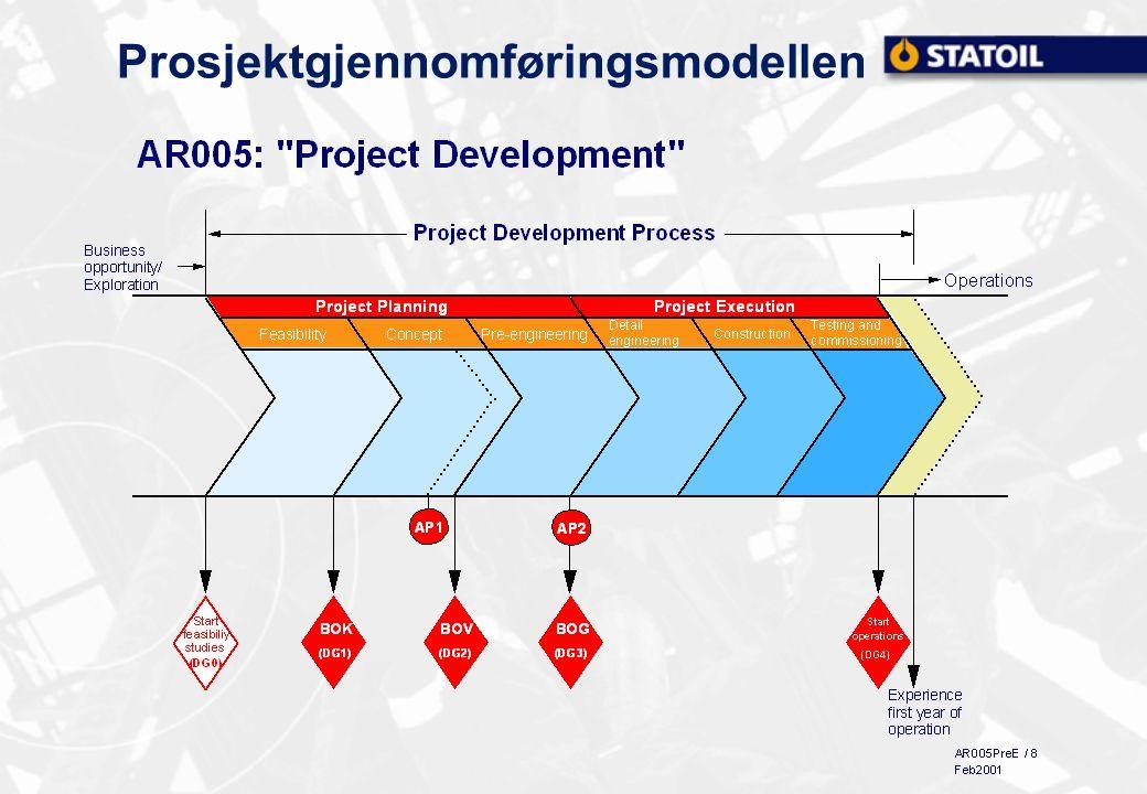 Prosjektgjennomføringsmodellen