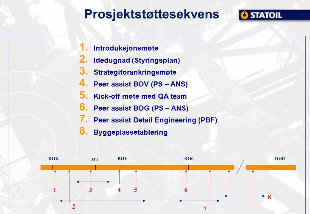 Prosjektstøttesekvens BOKBOGBOV AP1 Drift 1 2 456 7 3 8 1. Introduksjonsmøte 2. Idedugnad (Styringsplan) 3. Strategiforankringsmøte 4. Peer assist BOV