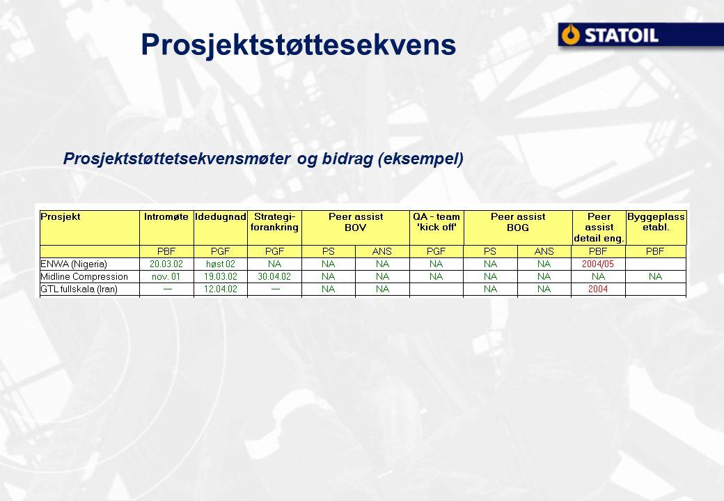 Statoil prosjektportefølge UPN NG F&M INT BoGBoK BoV