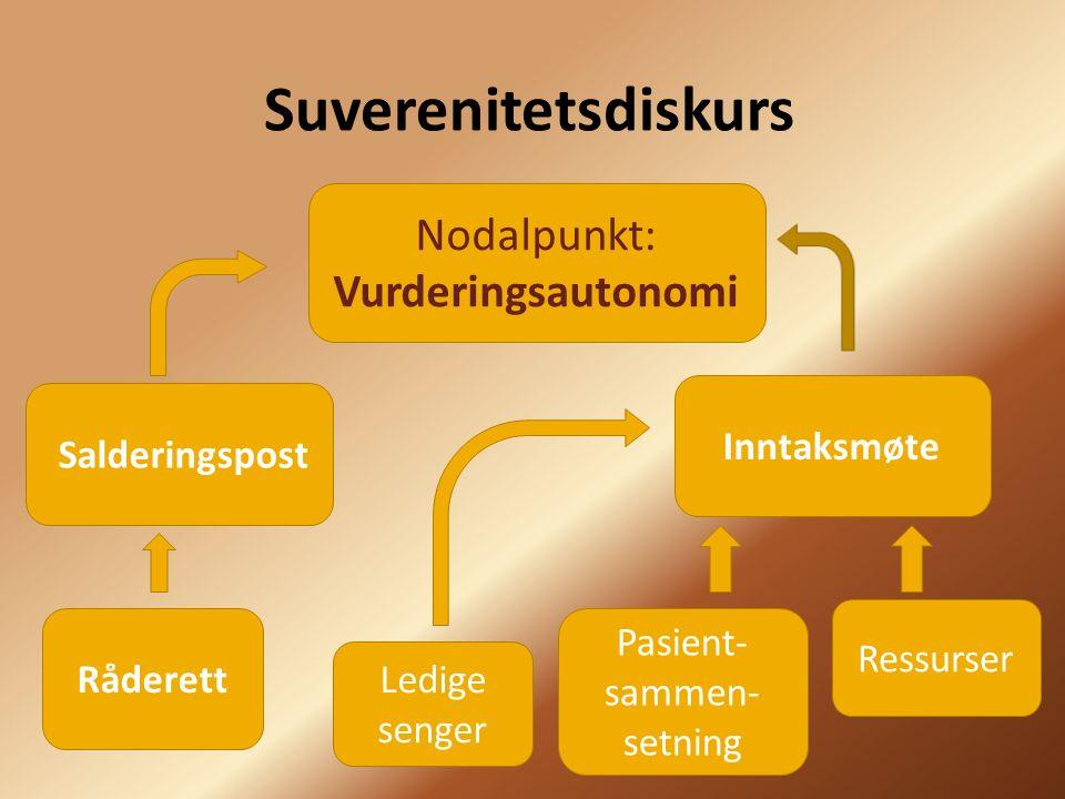 Suverenitetsdiskurs Nodalpunkt: Vurderingsautonomi Inntaksmøte Salderingspost Råderett Ledige senger Pasient- sammen- setning Ressurser