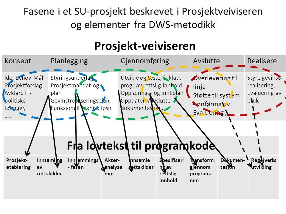 Fasene i et SU-prosjekt beskrevet i Prosjektveiviseren og elementer fra DWS-metodikk Prosjekt-veiviseren KonseptPlanleggingGjennomføringAvslutteRealis