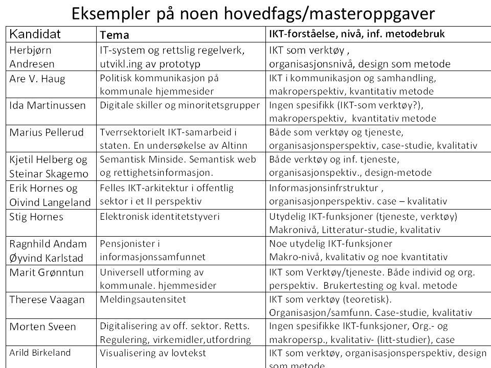 Eksempler på noen hovedfags/masteroppgaver