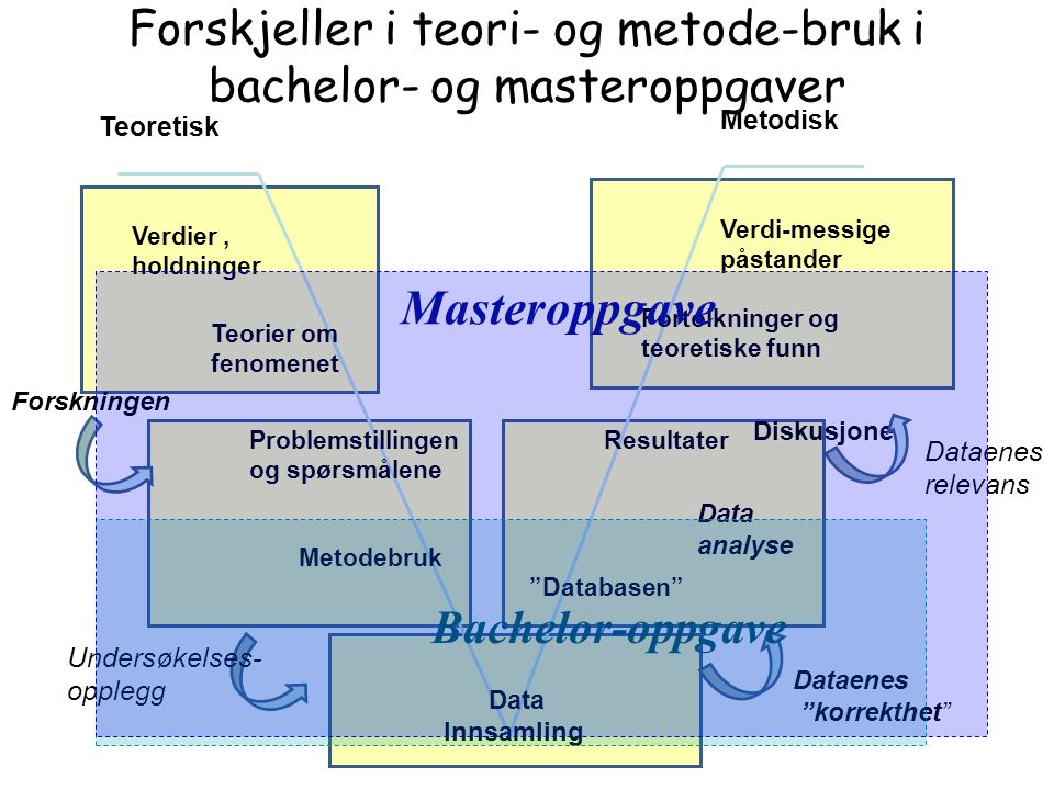 Forskjeller i teori- og metode-bruk i bachelor- og masteroppgaver Problemstillingen og spørsmålene Metodebruk Teorier om fenomenet Verdier, holdninger