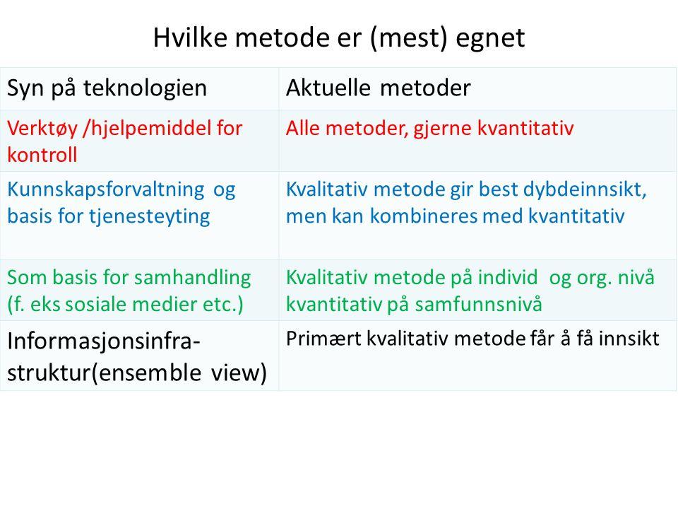 Hvilke metode er (mest) egnet Syn på teknologienAktuelle metoder Verktøy /hjelpemiddel for kontroll Alle metoder, gjerne kvantitativ Kunnskapsforvaltn