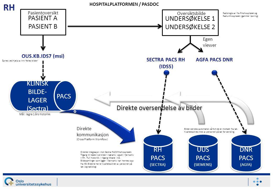 PASIENT A PASIENT B UNDERSØKELSE 1 UNDERSØKELSE 2 KLINISK BILDE- LAGER (Sectra) KLINISK BILDE- LAGER (Sectra) RH PACS (SECTRA) RH PACS (SECTRA) UUS PACS (SIEMENS) UUS PACS (SIEMENS) DNR PACS (AGFA) DNR PACS (AGFA) Oversiktsbilde HOSPITALPLATFORMEN / PASDOC Pasientoversikt Direkte oversendelse av bilder Mål: lagre 1 års historikk Direkte kommunikasjon (Cross Platform Workflow) Egen viewer Radiologisvar fra Rikshospitalet og Radiumhospitalet (gammel løsning) Åpnes ved hjelp av link 'felles bilder' Direkte integrasjon mot Sectra PACS Rikshospitalet.