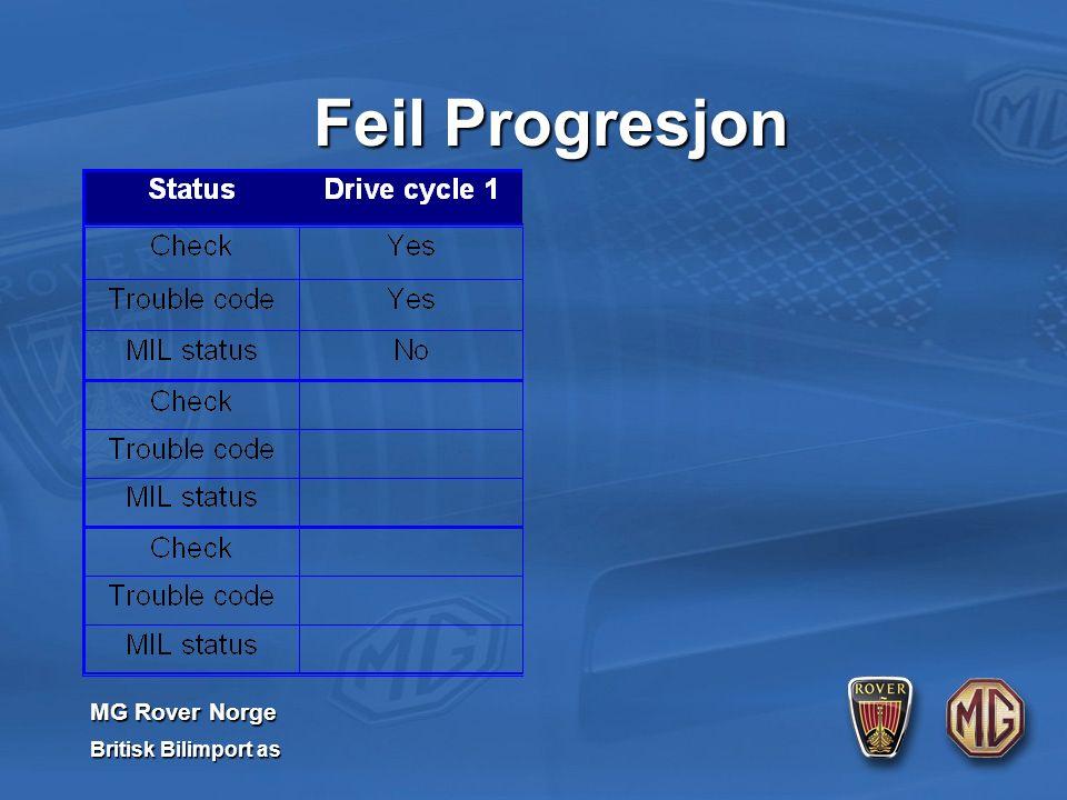 MG Rover Norge Britisk Bilimport as Feil Progresjon