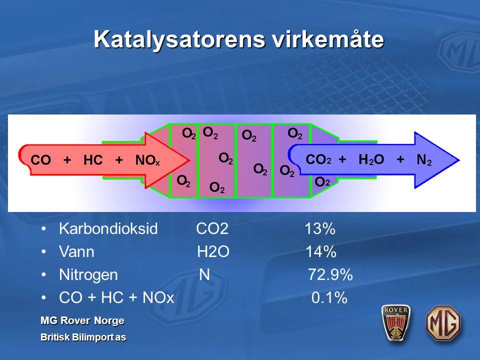 MG Rover Norge Britisk Bilimport as Karbondioksid CO2 13% Vann H2O 14% Nitrogen N 72.9% CO + HC + NOx 0.1% Katalysatorens virkemåte