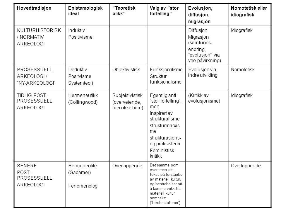 HovedtradisjonEpistemologisk ideal Teoretisk blikk Valg av stor fortelling Evolusjon, diffusjon, migrasjon Nomotetisk eller idiografisk KULTURHISTORISK / NORMATIV ARKEOLOGI Induktiv Positivisme Diffusjon Migrasjon (samfunns- endring, evolusjon via ytre påvirkning) Idiografisk PROSESSUELL ARKEOLOGI / NY-ARKEOLOGI Deduktiv Positvisme Systemteori ObjektivistiskFunksjonalisme Struktur- funksjonalisme Evolusjon via indre utvikling Nomotetisk TIDLIG POST- PROSESSUELL ARKEOLOGI Hermeneutikk (Collingwood) Subjektivistisk (overveiende, men ikke bare) Egentlig anti- stor fortelling , men inspirert av strukturalisme strukturmarxis me strukturasjons- og praksisteori Feministisk kritikk (Kritikk av evolusjonisme) Idiografisk SENERE POST- PROSESSUELL ARKEOLOGI Hermeneutikk (Gadamer) Fenomenologi Overlappende Det samme som over, men økt fokus på forståelse av materiell kultur, og bestrebelser på å komme vekk fra materiell kultur som tekst ( tekstmetaforen ) Overlappende