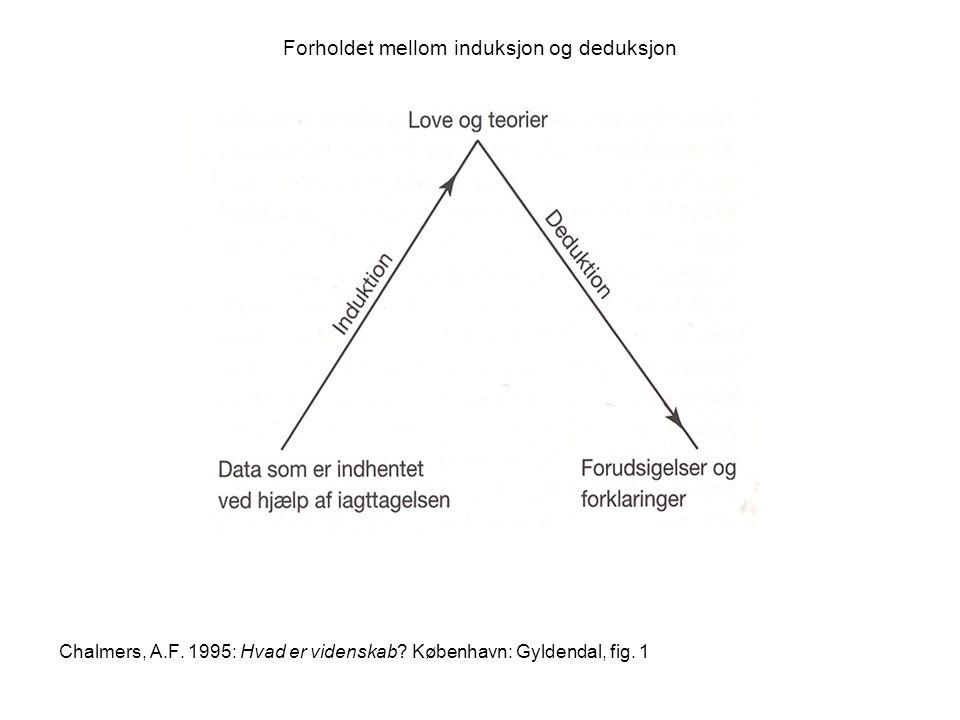 Forholdet mellom induksjon og deduksjon Chalmers, A.F.