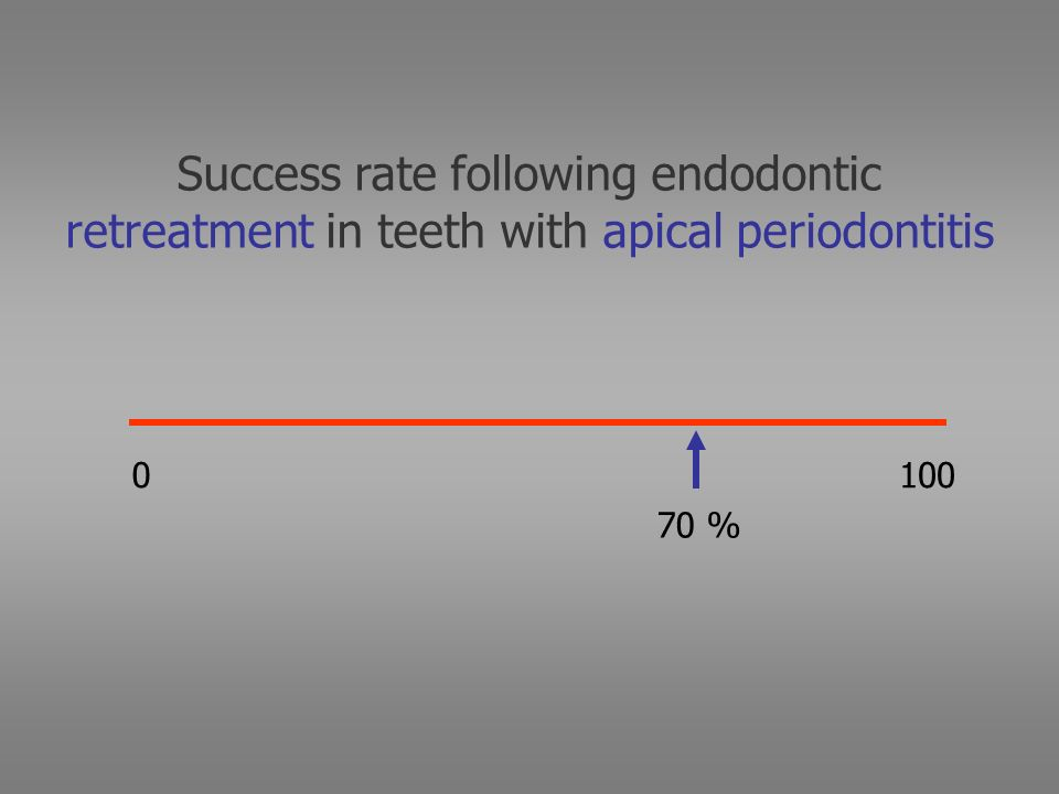 Success rate following endodontic retreatment in teeth with apical periodontitis 0100 70 %