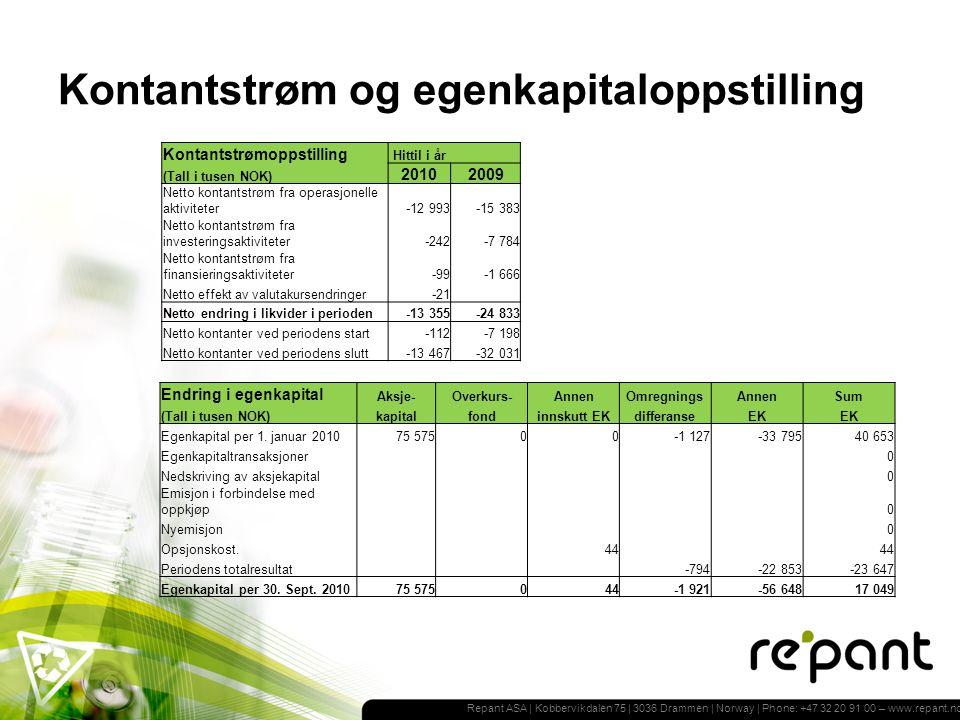 Repant ASA | Kobbervikdalen 75 | 3036 Drammen | Norway | Phone: +47 32 20 91 00 – www.repant.no Kontantstrøm og egenkapitaloppstilling Kontantstrømoppstilling Hittil i år (Tall i tusen NOK) 20102009 Netto kontantstrøm fra operasjonelle aktiviteter-12 993-15 383 Netto kontantstrøm fra investeringsaktiviteter-242-7 784 Netto kontantstrøm fra finansieringsaktiviteter-99-1 666 Netto effekt av valutakursendringer-21 Netto endring i likvider i perioden-13 355-24 833 Netto kontanter ved periodens start-112-7 198 Netto kontanter ved periodens slutt-13 467-32 031 Endring i egenkapital Aksje-Overkurs-AnnenOmregningsAnnenSum (Tall i tusen NOK)kapitalfondinnskutt EKdifferanseEK Egenkapital per 1.