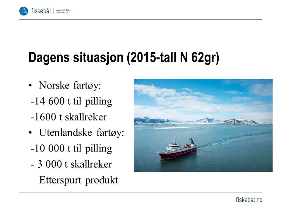 Dagens situasjon (2015-tall N 62gr) Norske fartøy: -14 600 t til pilling -1600 t skallreker Utenlandske fartøy: -10 000 t til pilling - 3 000 t skallreker Etterspurt produkt