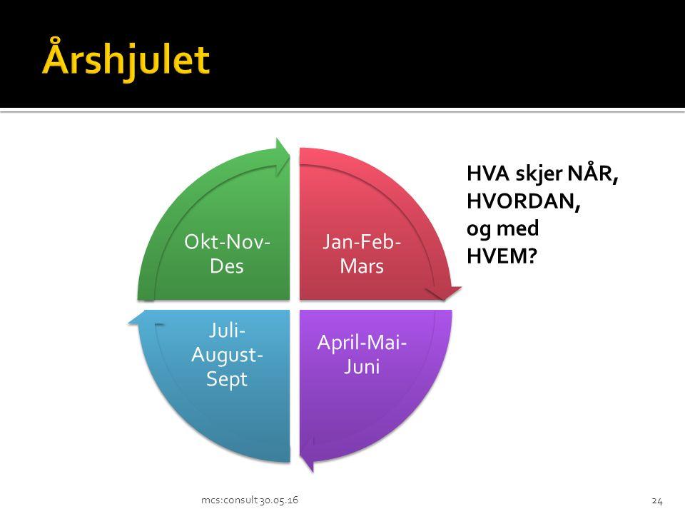 Jan-Feb- Mars April-Mai- Juni Juli- August- Sept Okt-Nov- Des mcs:consult 30.05.1624 HVA skjer NÅR, HVORDAN, og med HVEM