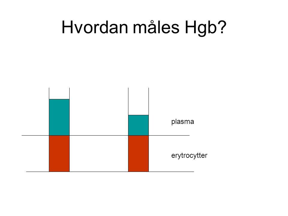 Hvordan måles Hgb plasma erytrocytter
