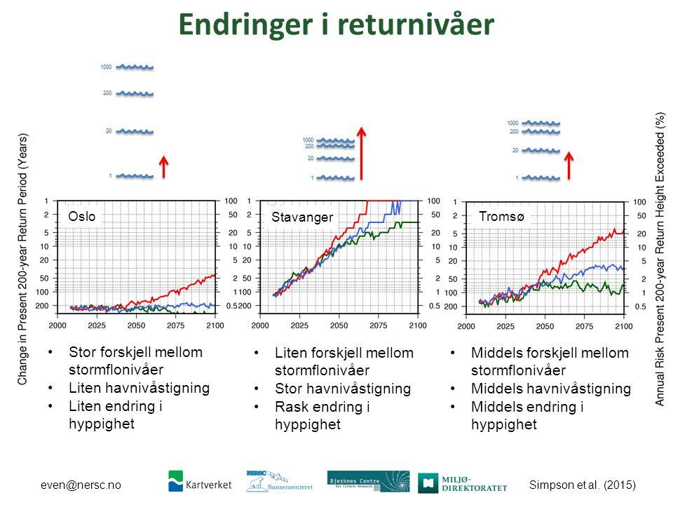Simpson et al. (2015) even@nersc.no Endringer i returnivåer Stavanger OsloTromsø Stor forskjell mellom stormflonivåer Liten havnivåstigning Liten endr