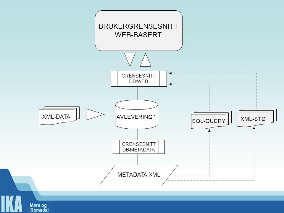 AVLEVERING 1 SQL-QUERY METADATA.XML BRUKERGRENSESNITT WEB-BASERT XML-STD XML-DATA GRENSESNITT DB/METADATA GRENSESNITT DB/WEB