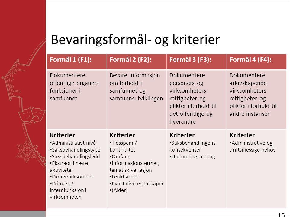 Bevaringsformål- og kriterier 16 Formål 1 (F1):Formål 2 (F2):Formål 3 (F3):Formål 4 (F4): Dokumentere offentlige organers funksjoner i samfunnet Bevare informasjon om forhold i samfunnet og samfunnsutviklingen Dokumentere personers og virksomheters rettigheter og plikter i forhold til det offentlige og hverandre Dokumentere arkivskapende virksomheters rettigheter og plikter i forhold til andre instanser Kriterier Administrativt nivå Saksbehandlingstype Saksbehandlingsledd Ekstraordinære aktiviteter Pionervirksomhet Primær-/ internfunksjon i virksomheten Kriterier Tidsspenn/ kontinuitet Omfang Informasjonstetthet, tematisk variasjon Lenkbarhet Kvalitative egenskaper (Alder) Kriterier Saksbehandlingens konsekvenser Hjemmelsgrunnlag Kriterier Administrative og driftsmessige behov