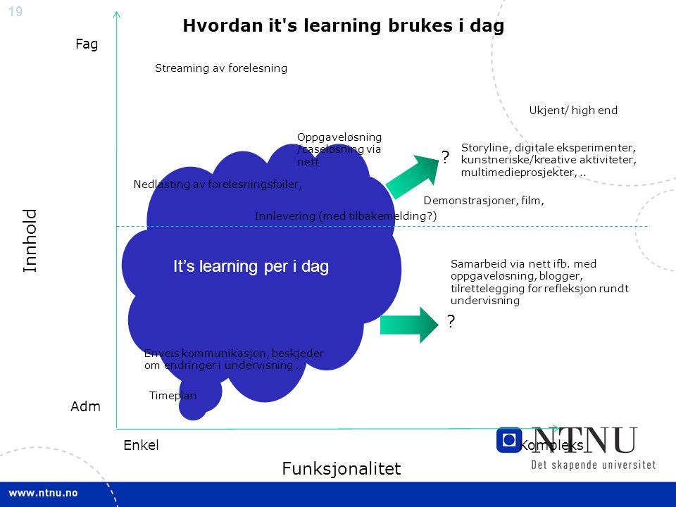 19 It's learning per i dag Funksjonalitet Innhold EnkelKompleks Adm Fag Enveis kommunikasjon, beskjeder om endringer i undervisning..