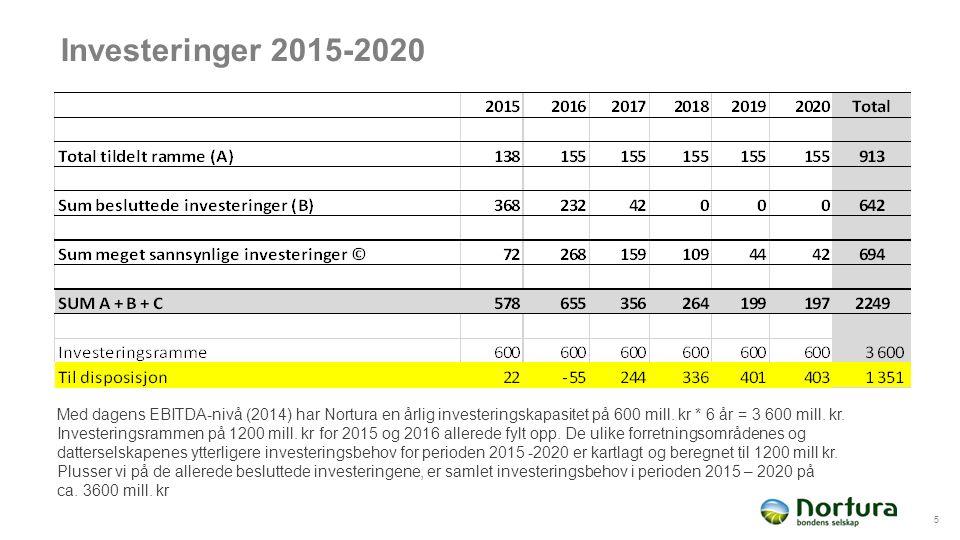 Investeringer 2015-2020 5 Med dagens EBITDA-nivå (2014) har Nortura en årlig investeringskapasitet på 600 mill.