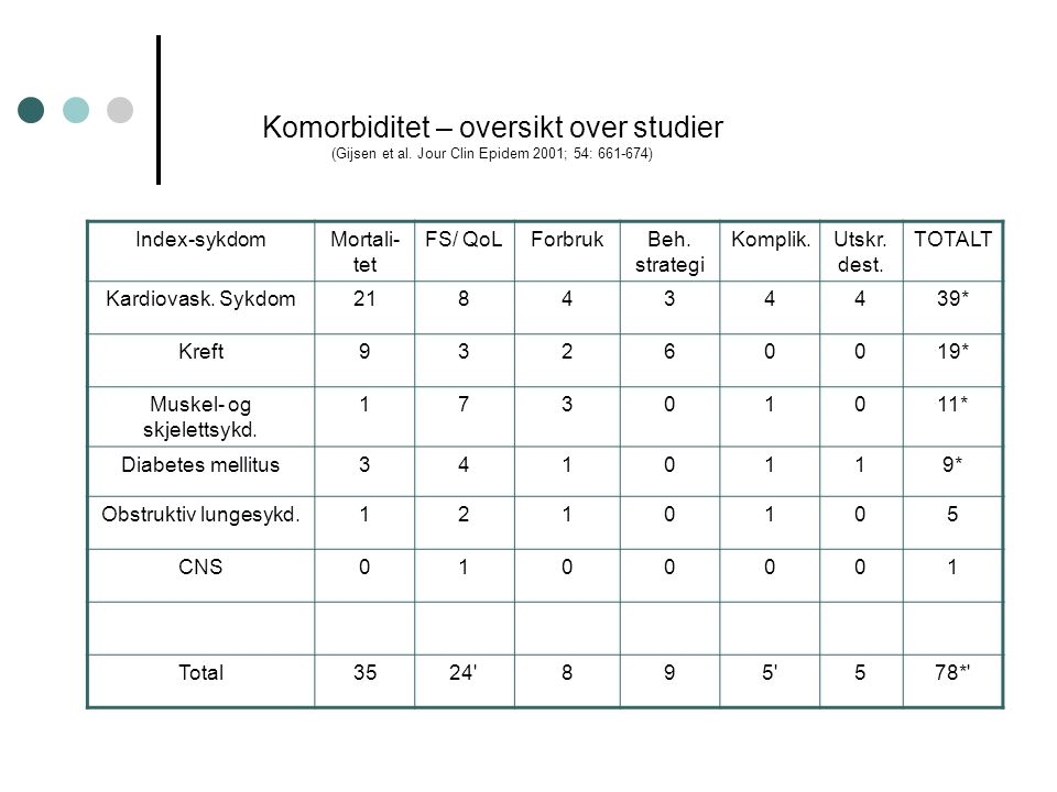 Komorbiditet – oversikt over studier (Gijsen et al. Jour Clin Epidem 2001; 54: 661-674) Index-sykdomMortali- tet FS/ QoLForbrukBeh. strategi Komplik.U